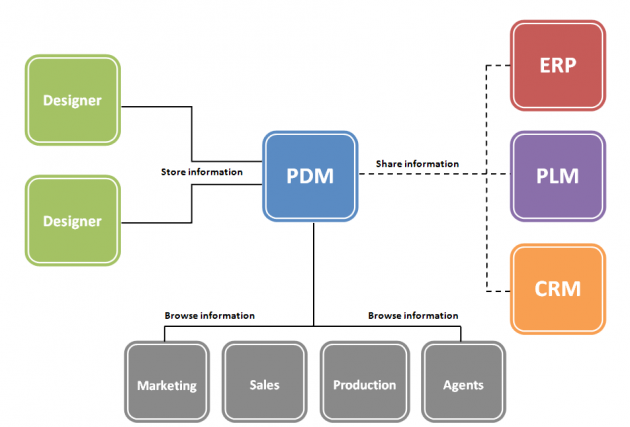 Screenshot of example of Product Data Management