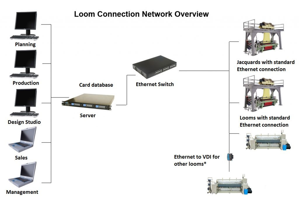 Screenshot of example of Loom Connection